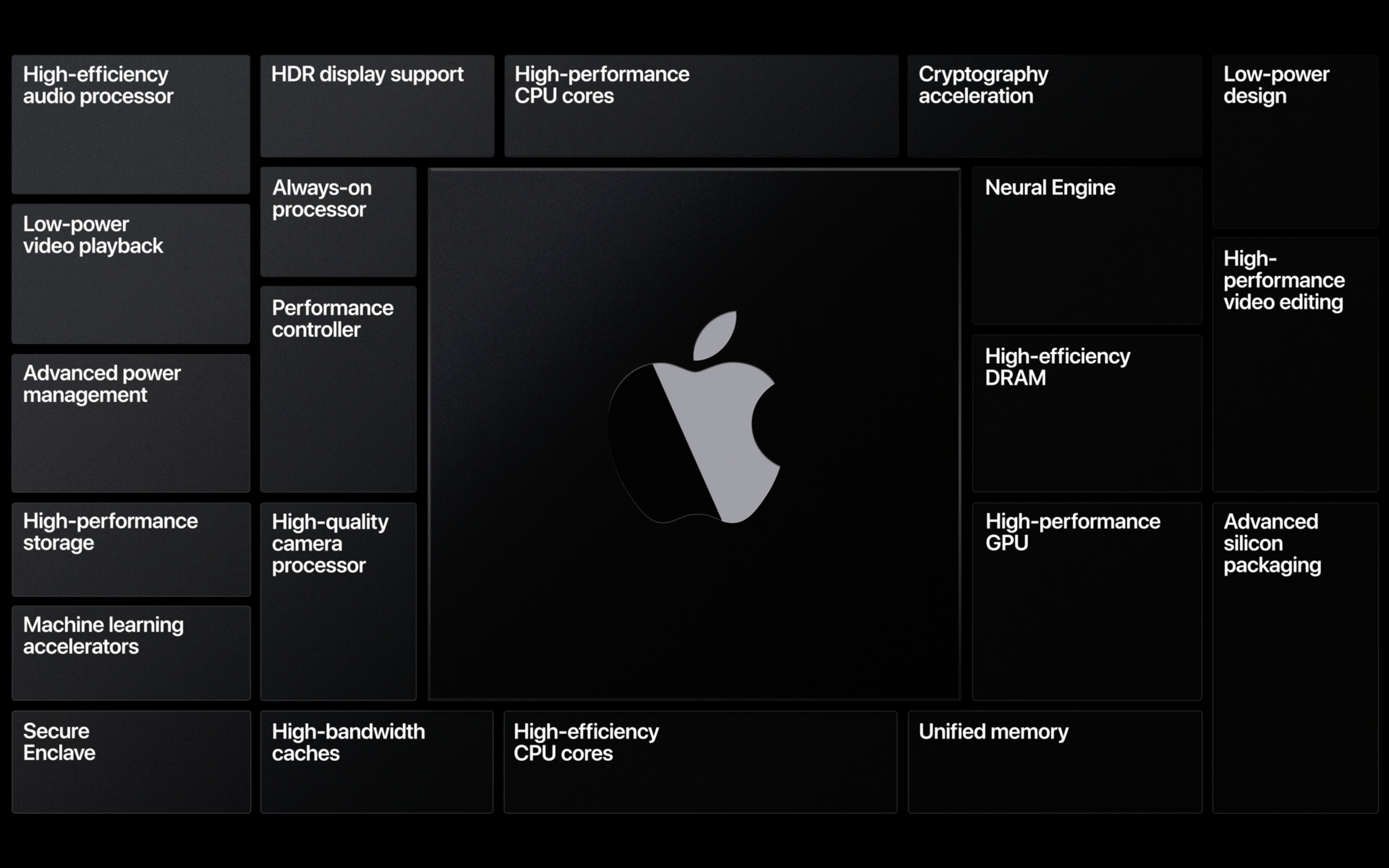 애플이 WWDC에서 공개한 슬라이드. 애플 실리콘의 특성을 간략히 설명한다.